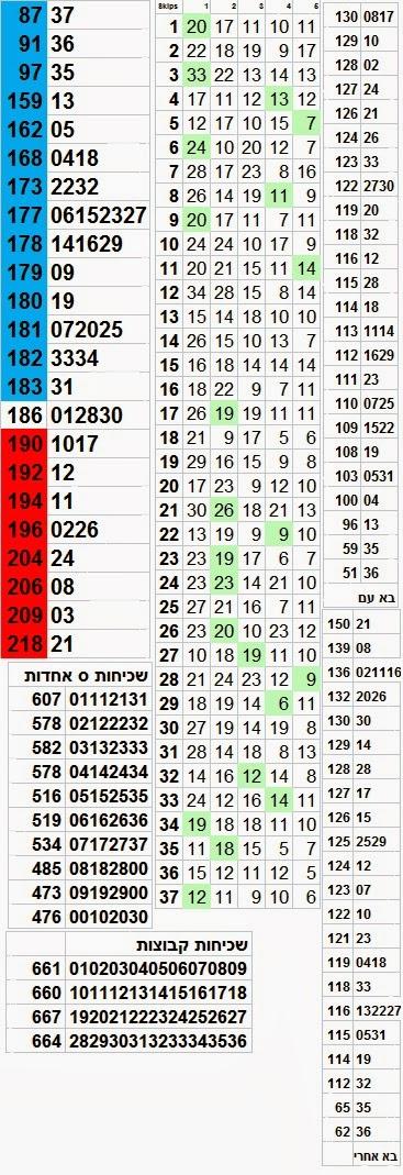 לוטו סטטיסטיקה הגרלת לוטו 2564 מספרי הלוטו החמים בשביל יום שבת 15/03/2014, וביום שבת הגרלת לוטו 15.03.14 עם פרס של ארבע מיליון בלוטו. בתמונה המצורפת לוטו סטטיסטיקה מקיפה בשביל הגרלת לוטו 2564 - מספרי הלוטו החמים באדום שכיחות קבוצות וספרת האחדות אילו מספרים בלוטו באו עם ואחרי תוצאת הגרלת הלוטו האחרונה - לוטו סטטיסטיקה לוטו 2564 יום שבת 15-03-2014 פרס שני בלוטו חצי מיליון שקלים - ושיהיה בהצלחה לכולנו  Israel lotto statistics draw 2564 March 15th 2014