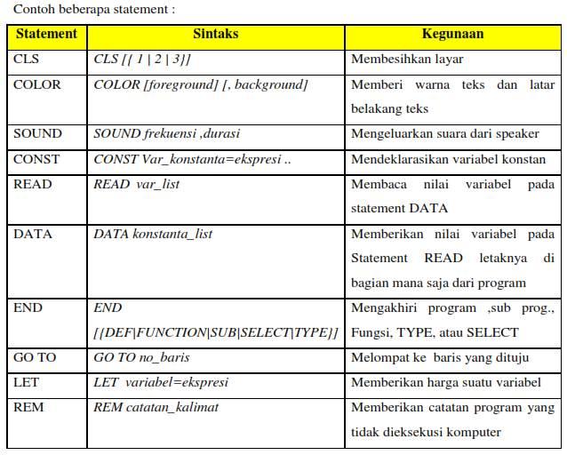 Operator dan Statement yang Terdapat pada Bahasa BASIC (QBASIC)