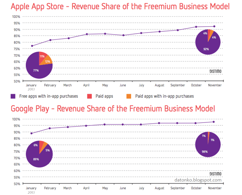 Freemium Business Model on iPhone and Android