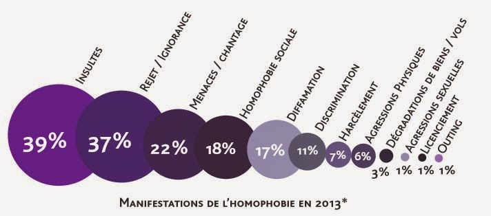 SOS Homophobie 2014 manifestations 2013