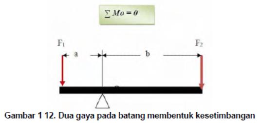 Mz ion momen gaya f1 terhadap o m1 f1 a searah jarum jam momen gaya f2 terhadap o m2 f2 b berlawanan arah jarum jam persamaan kesetimbangannya ccuart Gallery