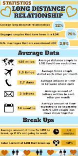 http://3.bp.blogspot.com/-nxVACQvpJIU/UTBMhjOxA6I/AAAAAAAAAXA/6CtEY3E3zE4/s1600/long-distance-relationship-statistics_50291a0b2d2a5.png