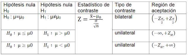 fases para realizar contraste de hipotesis