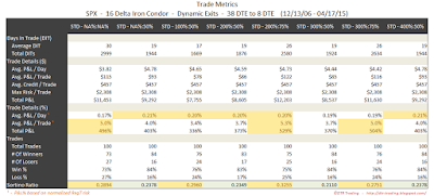 Iron Condor Trade Metrics SPX 38 DTE 16 Delta Risk:Reward Exits