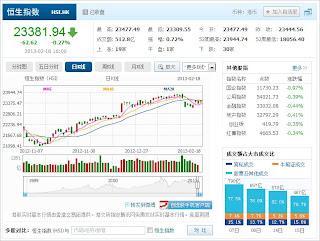 中国株コバンザメ投資 香港ハンセン指数20130218