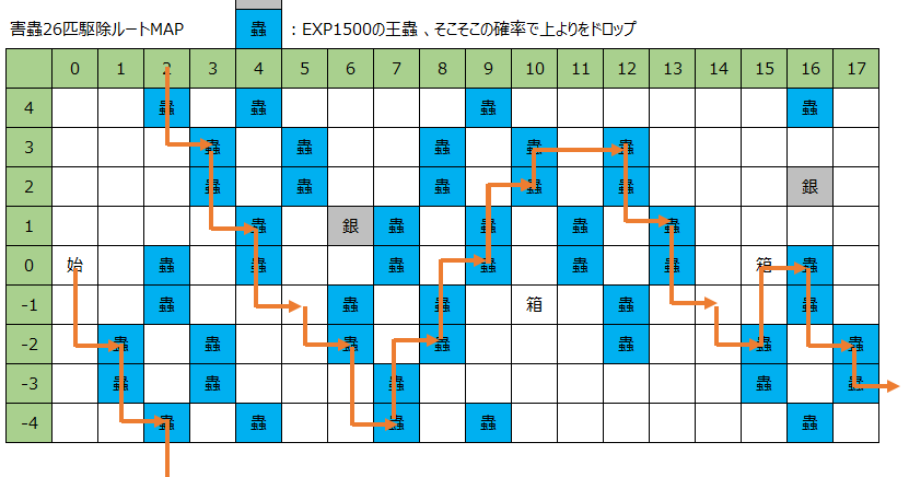 ロードラすれすれ攻略記: 世界樹...