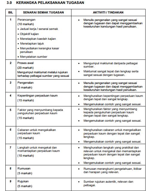 Contoh Panduan Tugasan Sejarah Pt3 2014 Tingkatan 3  2016 Car Release