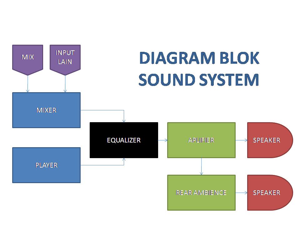 Kiat memulai dan mengembangkan usaha cara membuat sound system dasar cara membuat sound system dasar ccuart Choice Image