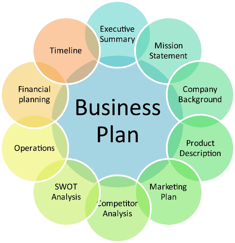 business plan of a company