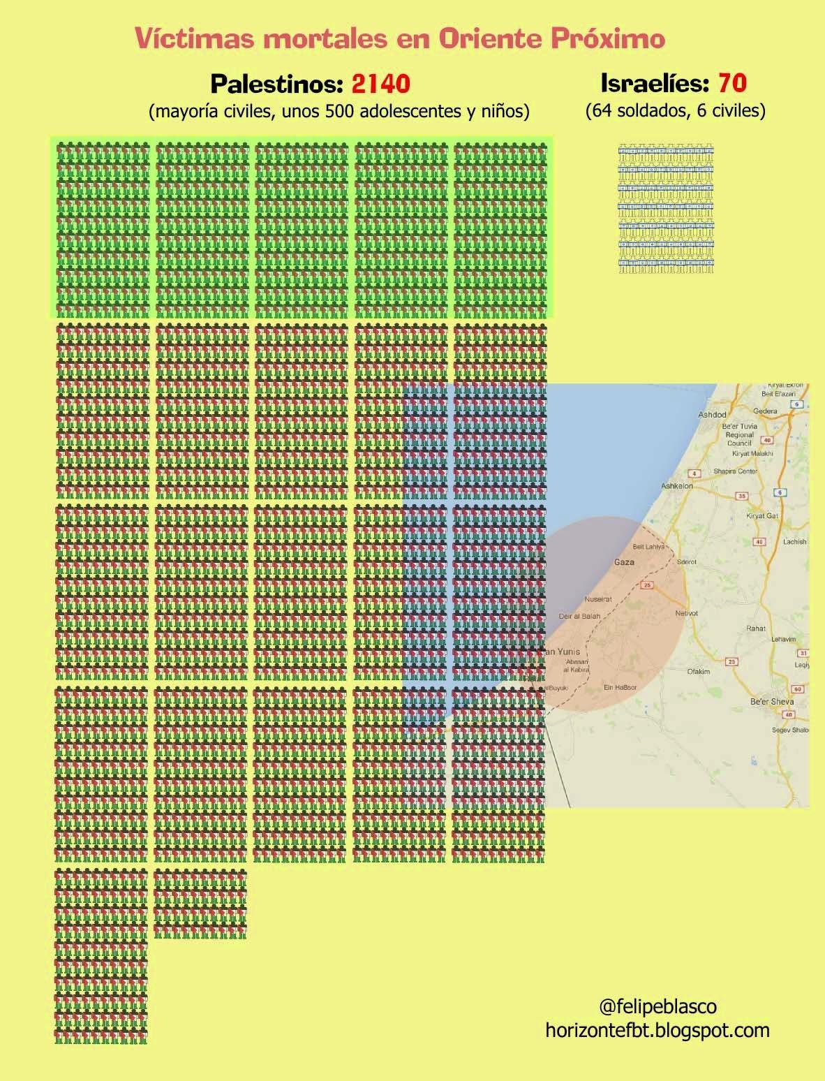 Balance víctimas mortales del conflicto en Gaza