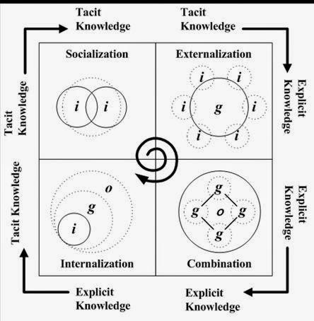 Kisi – Kisi Teori Organisasi dan Administrasi