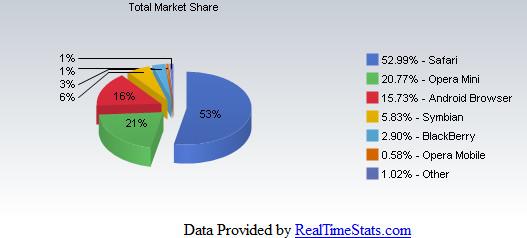 Según los datos aportados por Netmarketshare, el navegador BlackBerry ha sido el quinto navegador más usado para navegar por internet en el pasado mes de agosto con una cuota de 2.90%, un porcentaje muy pobre si los comparamos con el 52.99% que consigue el navegador Safari de iOS. Dicho así parece que nadie en este mundo utiliza una BlackBerry para navegar por internet, pero hay que hacer una lectura incisiva de los datos para poder hablar con propiedad. Que el dominio de Safari en este campo es aplastante es indiscutible, ya no sólo por sus diferentes modelos de iPhones sino