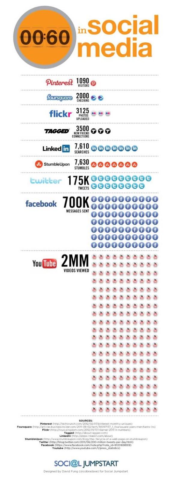 Qué ocurre en las redes sociales cada 60 segundos (infografía)