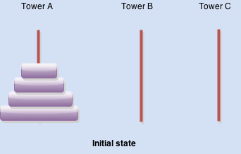 tower of hanoi-initial state