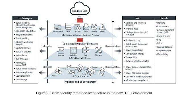 Basic reference architecture in the new IT environment