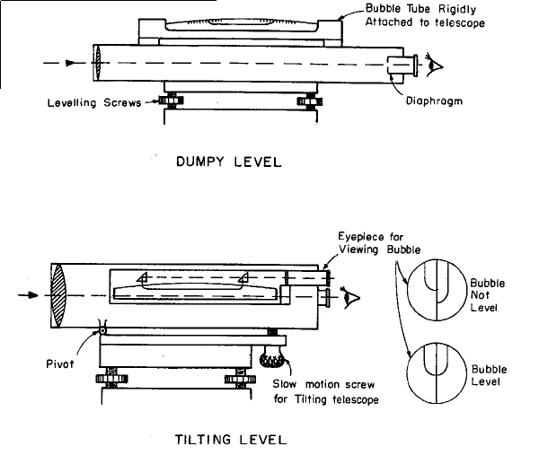 Pentstech Levelling Surveying