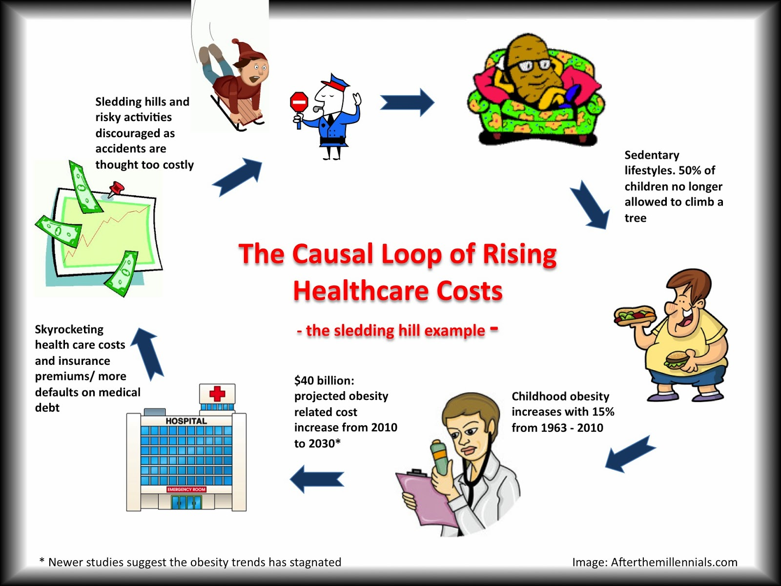 rising medical expenses Emergency medical expenses can take their toll on your finances that's where medical loans can help by providing you with the funding to stay healthy and happy  weathering rising medical.