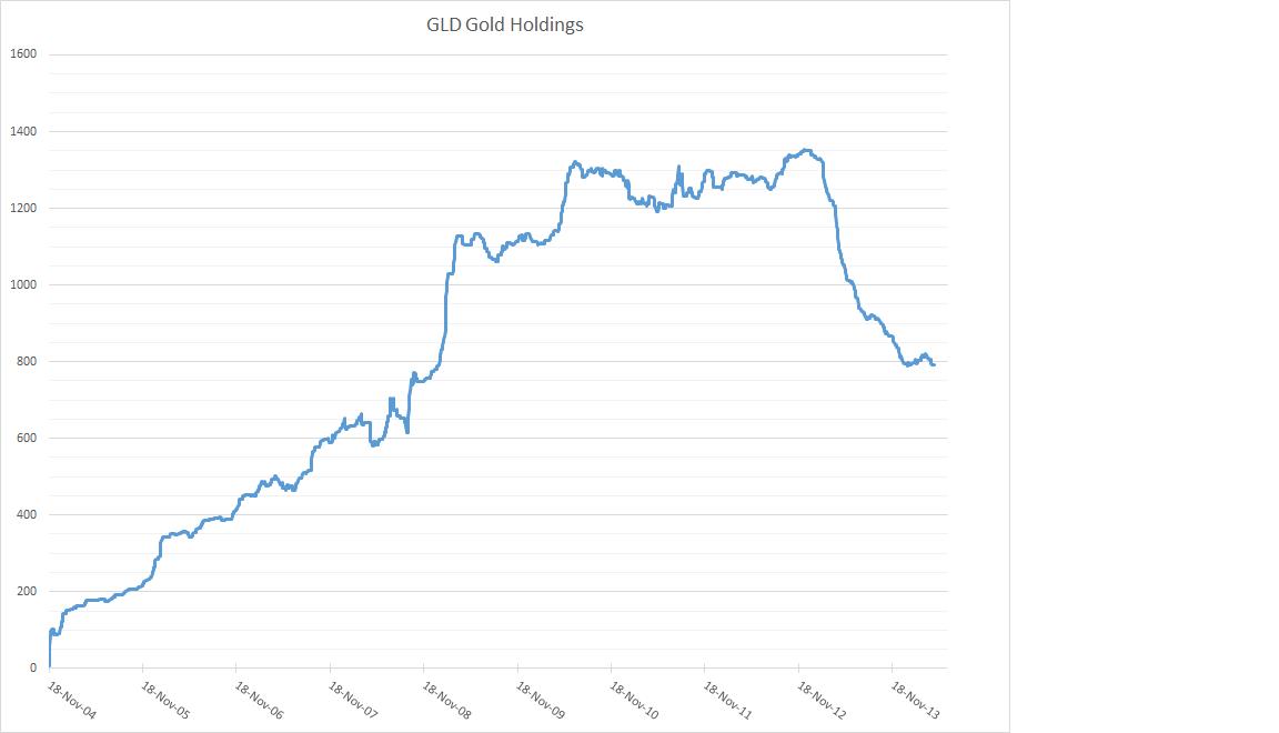 Evolution  des stocks d'or GLD et désinformation GLD+Chart