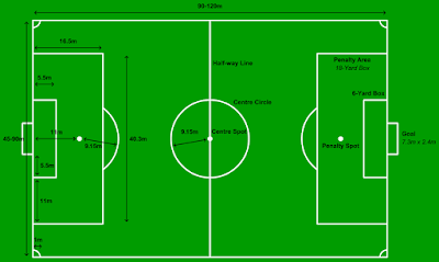 http://tutorialolahraga1.blogspot.com/2015/10/standar-lapangan-sepak-bola.html