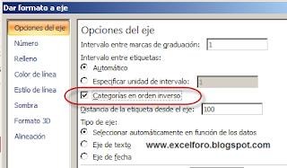 Diagrama de Gantt en Excel.