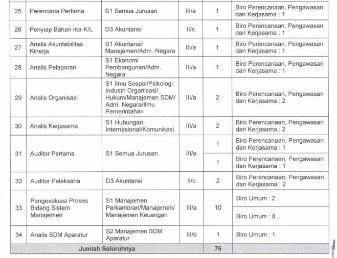 Lowongan CPNS Ombudsman RI Tahun 2014