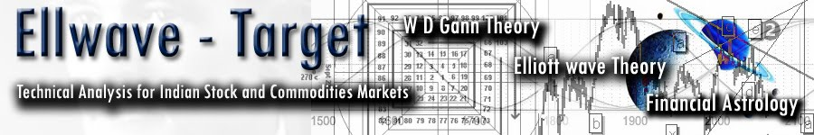 Elliott wave forecast of Indian Markets
