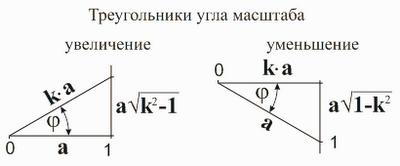 Треугольники угла масштаба. Математика для блондинок. Николай Хижняк.