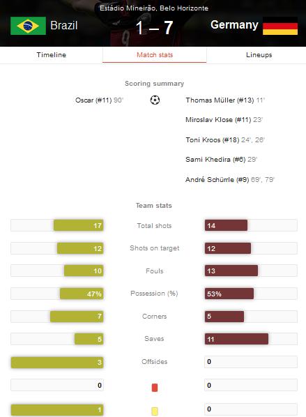 Hasil Pertandingan Brazil vs Jerman Tadi Pagi - Semi Final Piala Dunia