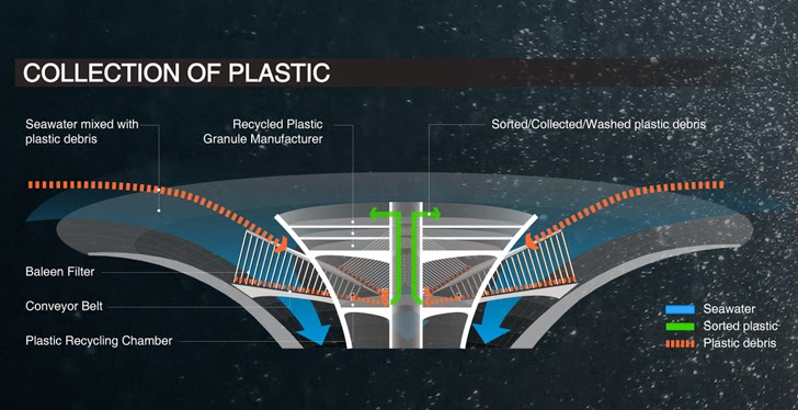 Floating Seawer Skyscraper Rids The World's Oceans Of Plastic While Generating Clean Energy - Collection of Plastic