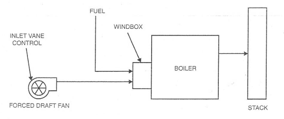 Steam Boiler: August 2011