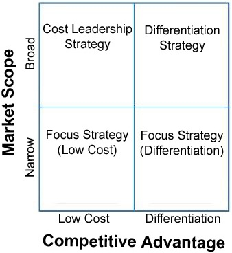 factors of choosing cost leadership and product differentiation in international business Porter called these generic strategies cost leadership , differentiation and focus cost leadership corresponds to the no frills experience, like the low-cost airline carriers, who choose the cost leadership strategy to achieve competitive advantage.