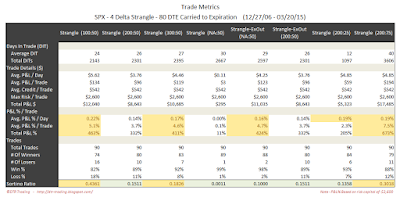 Short Options Strangle Trade Metrics SPX 80 DTE 4 Delta Risk:Reward Exits