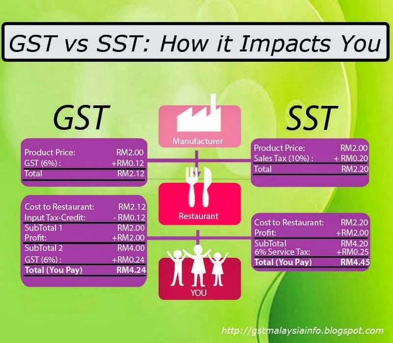 gst vs sst But but but sst is 10% vs gst 6% ayam konfius did the price go down from sst to gst last time  i don't remember got.