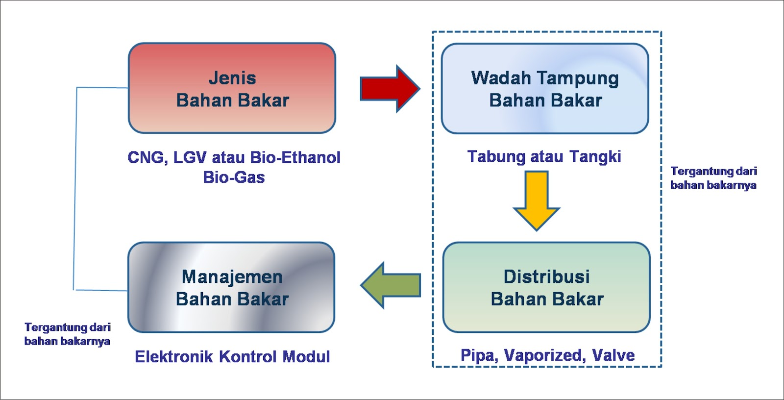 gambar sistem konverter kit bahan bakar alternatif selain bbm