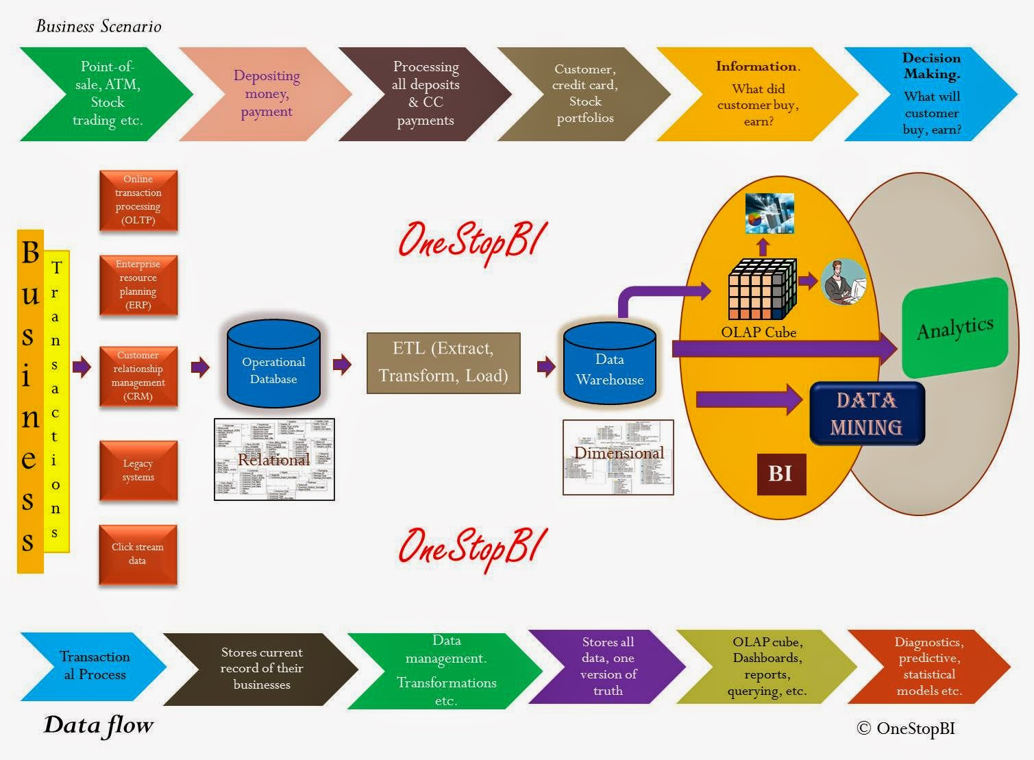 The Five Key Stages Of Business Intelligence Information ...