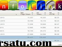 Penghasilan Dollar Dari Infolinks