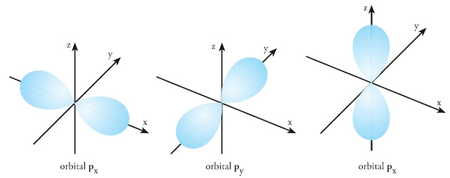 bentuk orbital px py pz