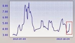 Shibor taxa mercado interbancário China