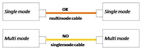 Một số lưu ý khi mua converter quang bộ chuyển đổi quang điện (Media Converter) Converter-quang-multi-mode-single-mode