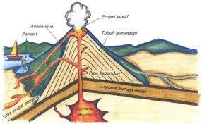 gunung api, lahar, proses pembentukan gunung api