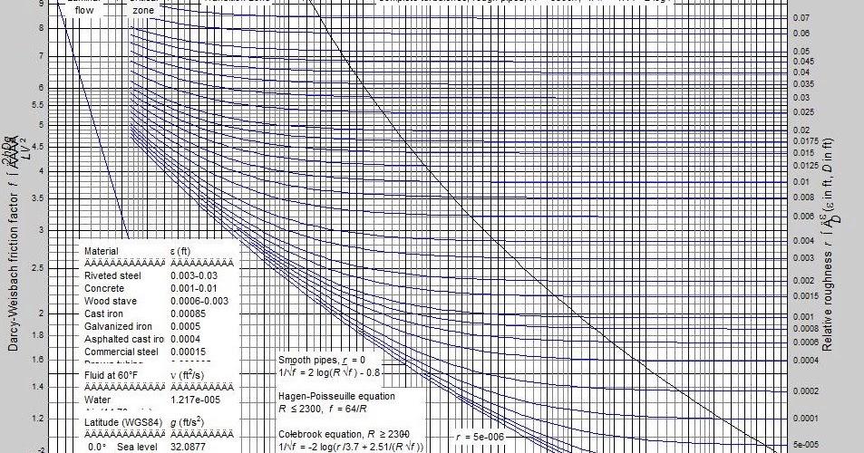 Programacion en matlab python simulacin de procesos diagrama de programacion en matlab python simulacin de procesos diagrama de moody en matlab ccuart Image collections