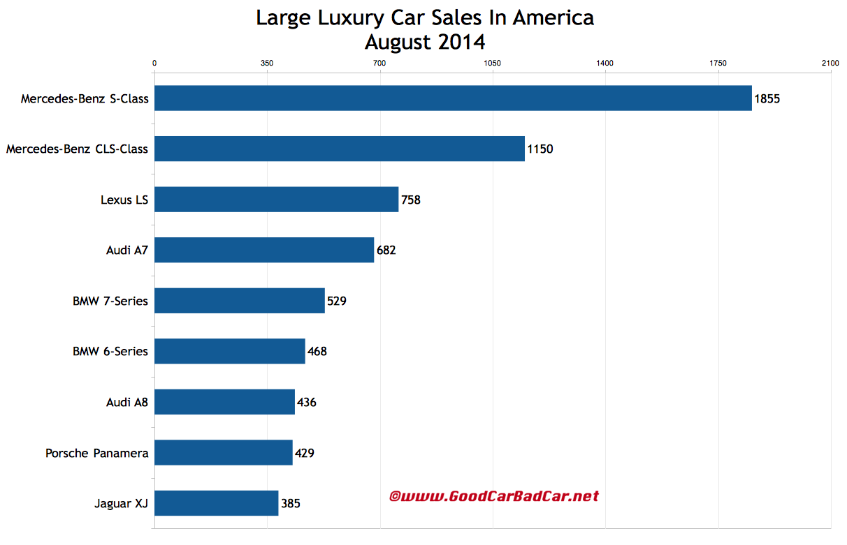 USA August 2014 large luxury car sales chart
