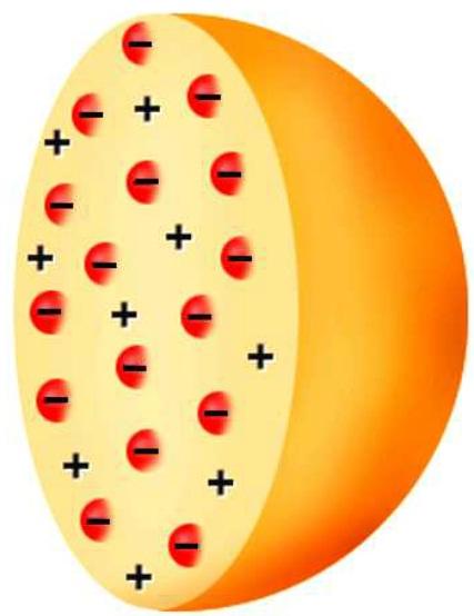 Química Espetacular: O Modelo Atômico de Thomson