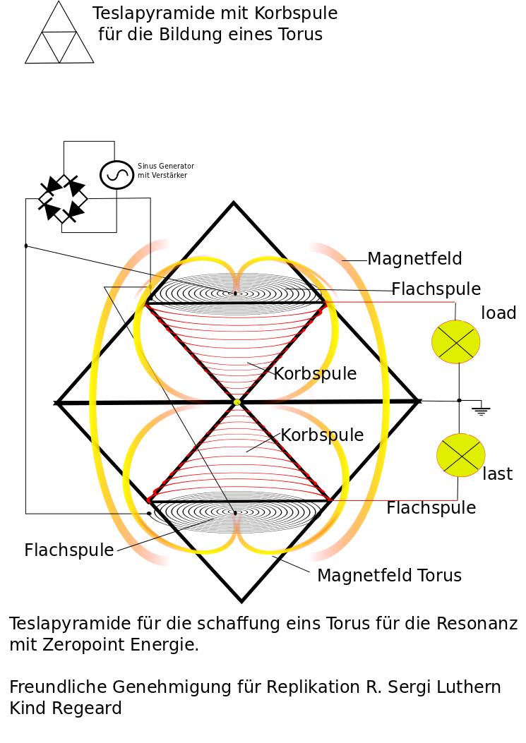 korbspule tetraeder   Teslapyramide