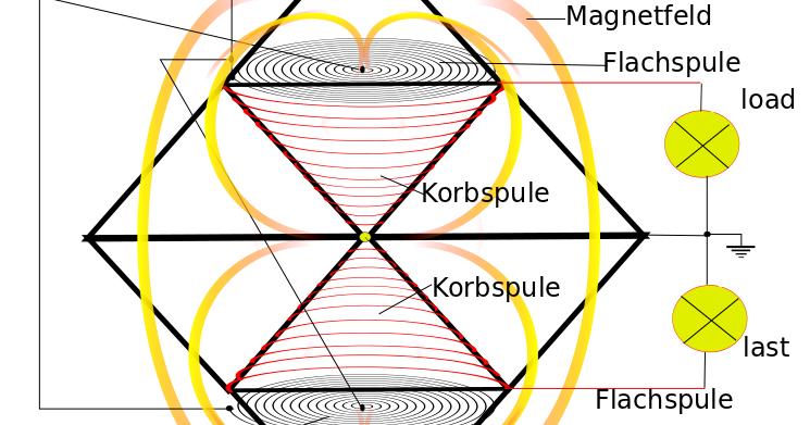 Teslapyramide Korbspule Tetraeder