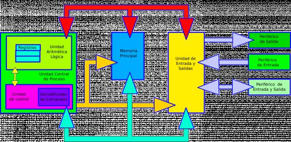 Bi Logos En Red Unidades Funcionales De Una Computadora