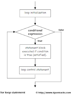 Learn how to use the for statement control loop in Java, using examples and code commented.