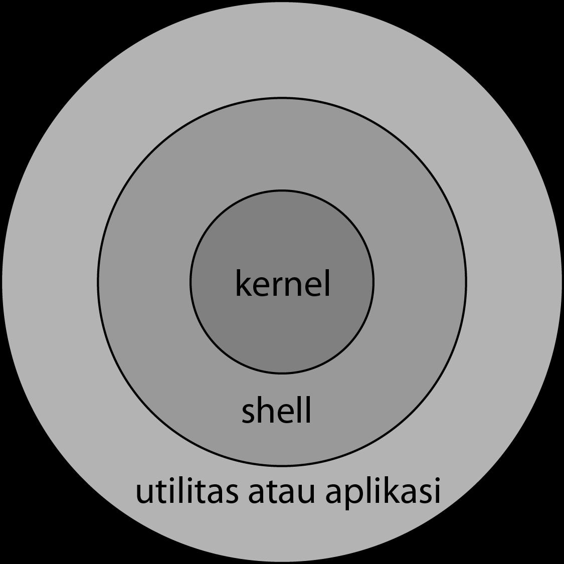 Dasar Sistem Operasi Linux