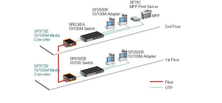 Sơ đồ ứng dụng bộ chuyển đổi quang điện