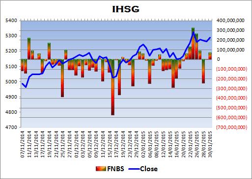 ahad terakhir ini pasar banyak melewatkan kesempatan bullish yang cantik IHSG Review 31-01-2015